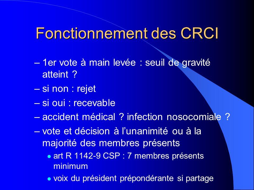 Fonctionnement des CRCI –1er vote à main levée : seuil de gravité atteint ? –si non : rejet –si oui : recevable –accident médical ? infection nosocomi