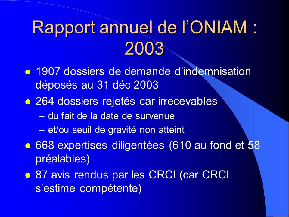 Rapport annuel de lONIAM : 2003 l 1907 dossiers de demande dindemnisation déposés au 31 déc 2003 l 264 dossiers rejetés car irrecevables –du fait de l