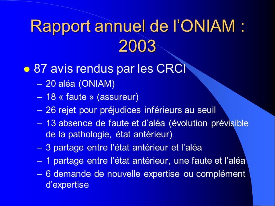 Rapport annuel de lONIAM : 2003 l 87 avis rendus par les CRCI –20 aléa (ONIAM) –18 « faute » (assureur) –26 rejet pour préjudices inférieurs au seuil