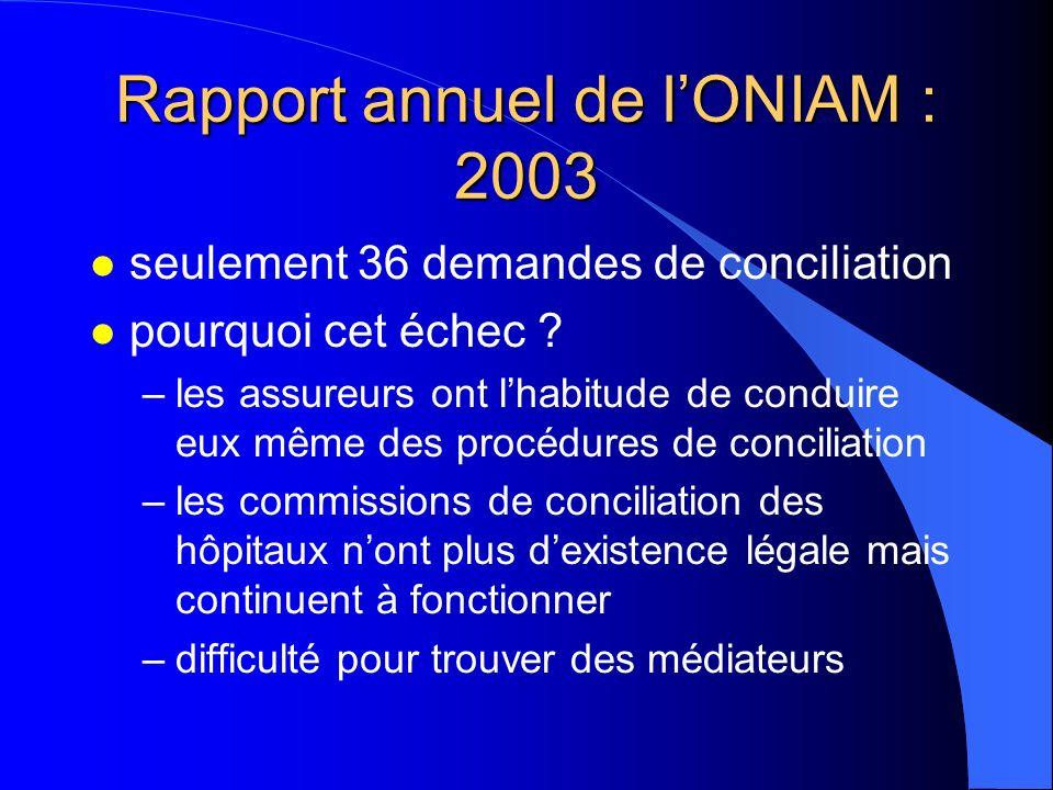 Rapport annuel de lONIAM : 2003 l seulement 36 demandes de conciliation l pourquoi cet échec ? –les assureurs ont lhabitude de conduire eux même des p
