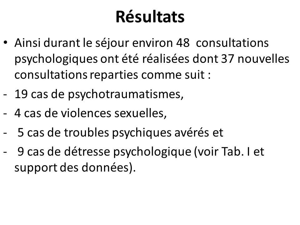 Actions à préconiser Mise en place de Cellule durgence médico- psychologique Organisation de Consultation médicopsychologique spécialisée.