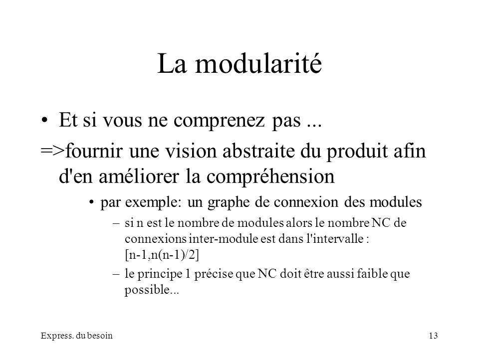 Express. du besoin13 La modularité Et si vous ne comprenez pas... =>fournir une vision abstraite du produit afin d'en améliorer la compréhension par e