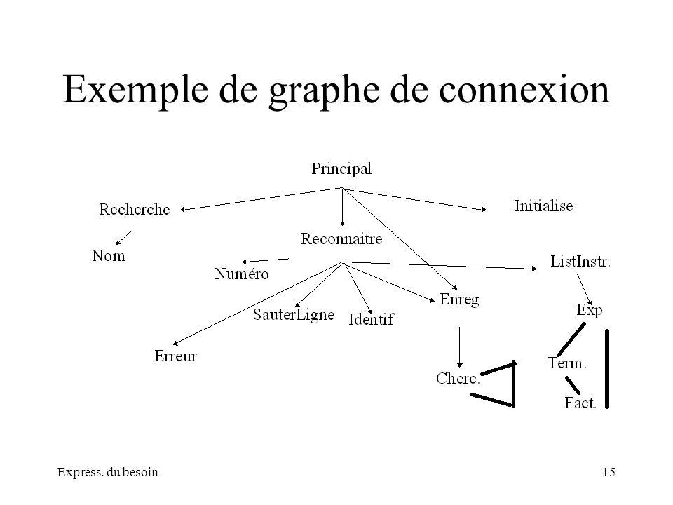 Express. du besoin15 Exemple de graphe de connexion