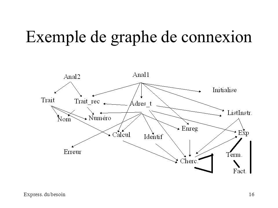 Express. du besoin16 Exemple de graphe de connexion