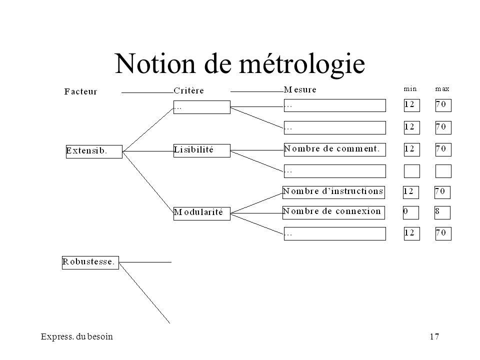 Express. du besoin17 Notion de métrologie