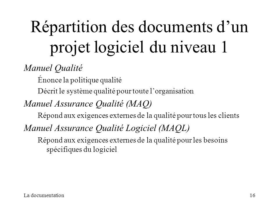 La documentation16 Répartition des documents dun projet logiciel du niveau 1 Manuel Qualité Énonce la politique qualité Décrit le système qualité pour