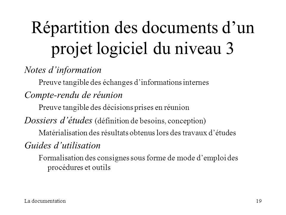 La documentation19 Répartition des documents dun projet logiciel du niveau 3 Notes dinformation Preuve tangible des échanges dinformations internes Co