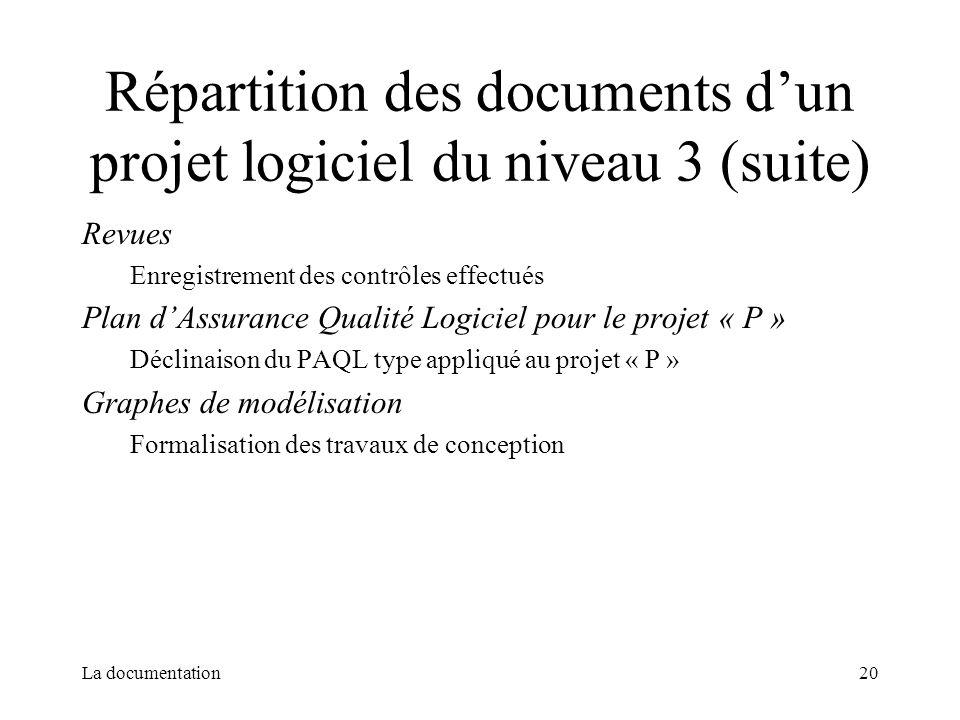 La documentation20 Répartition des documents dun projet logiciel du niveau 3 (suite) Revues Enregistrement des contrôles effectués Plan dAssurance Qua