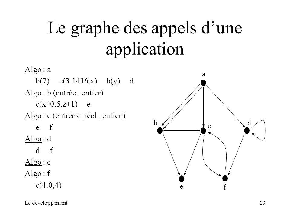 Le développement19 Le graphe des appels dune application Algo : a b(7) c(3.1416,x) b(y) d Algo : b (entrée : entier) c(x^0.5,z+1) e Algo : c (entrées