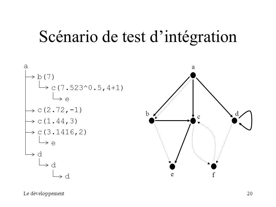Le développement20 Scénario de test dintégration a b(7) c(7.523^0.5,4+1) e c(2.72,-1) c(1.44,3) c(3.1416,2) e d a b c d e f