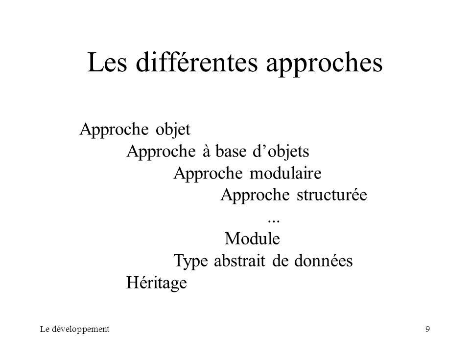 Le développement9 Les différentes approches Approche objet Approche à base dobjets Approche modulaire Approche structurée... Module Type abstrait de d