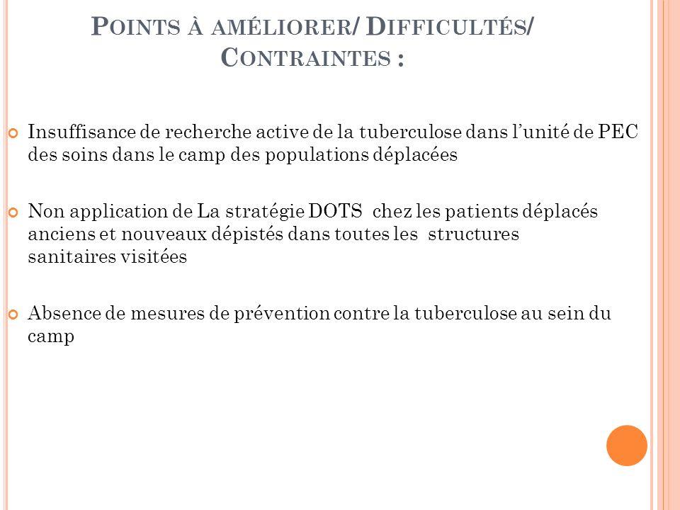 P OINTS À AMÉLIORER / D IFFICULTÉS / C ONTRAINTES : Insuffisance de recherche active de la tuberculose dans lunité de PEC des soins dans le camp des p
