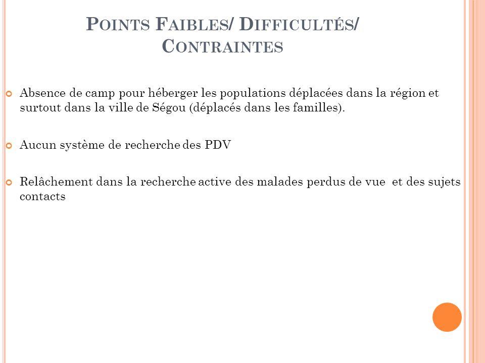 P OINTS F AIBLES / D IFFICULTÉS / C ONTRAINTES Absence de camp pour héberger les populations déplacées dans la région et surtout dans la ville de Ségou (déplacés dans les familles).