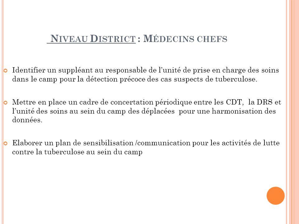N IVEAU D ISTRICT : M ÉDECINS CHEFS Identifier un suppléant au responsable de lunité de prise en charge des soins dans le camp pour la détection précoce des cas suspects de tuberculose.