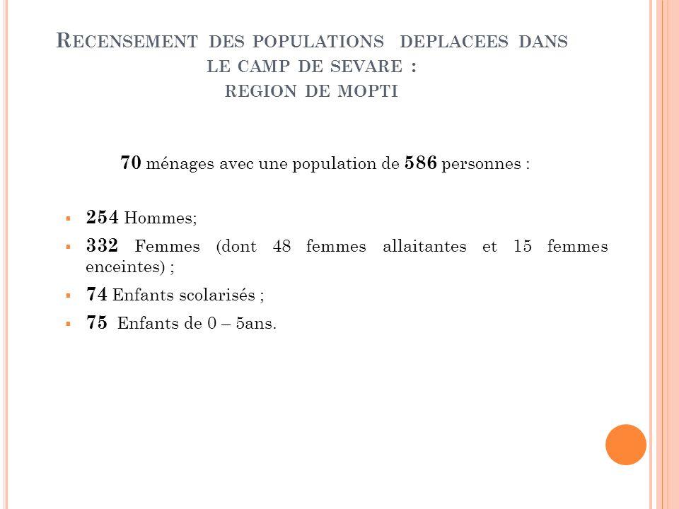 R ECENSEMENT DES POPULATIONS DEPLACEES DANS LE CAMP DE SEVARE : REGION DE MOPTI 70 ménages avec une population de 586 personnes : 254 Hommes; 332 Femm