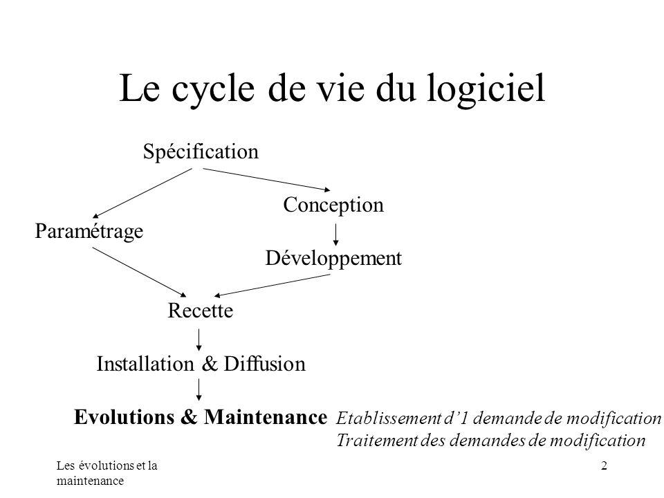 Les évolutions et la maintenance 2 Le cycle de vie du logiciel Spécification Conception Paramétrage Développement Recette Installation & Diffusion Evo