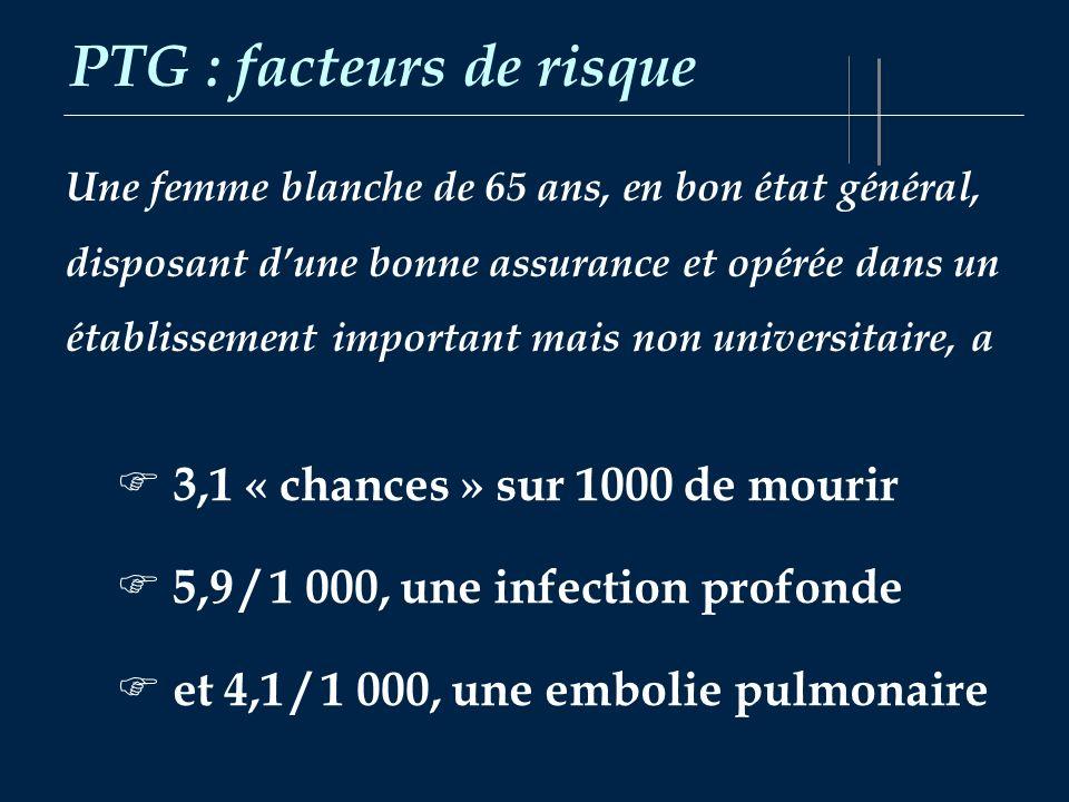 PTG : facteurs de risque Une femme blanche de 65 ans, en bon état général, disposant dune bonne assurance et opérée dans un établissement important ma