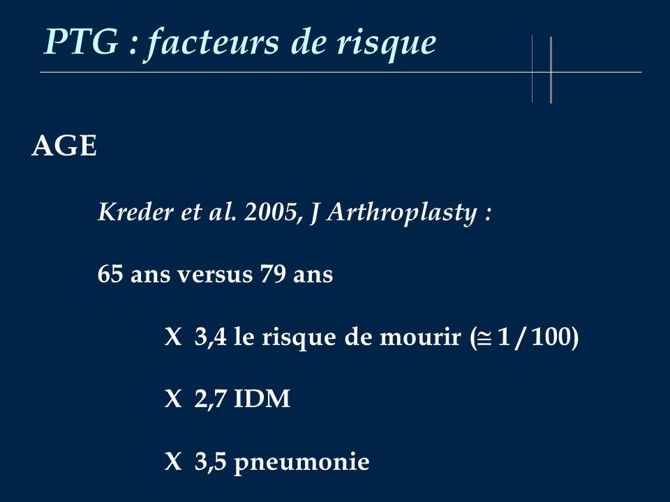 PTG : facteurs de risque AGE Kreder et al. 2005, J Arthroplasty : 65 ans versus 79 ans X 3,4 le risque de mourir ( 1 / 100) X 2,7 IDM X 3,5 pneumonie