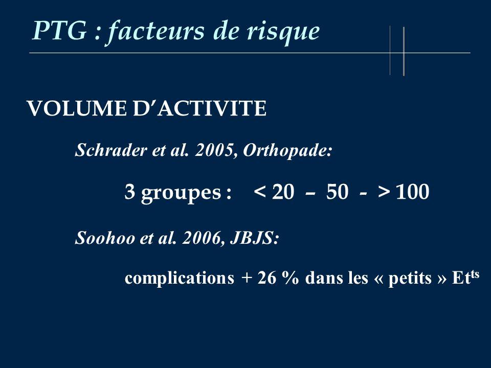 PTG : facteurs de risque VOLUME DACTIVITE Schrader et al. 2005, Orthopade: 3 groupes : 100 Soohoo et al. 2006, JBJS: complications + 26 % dans les « p
