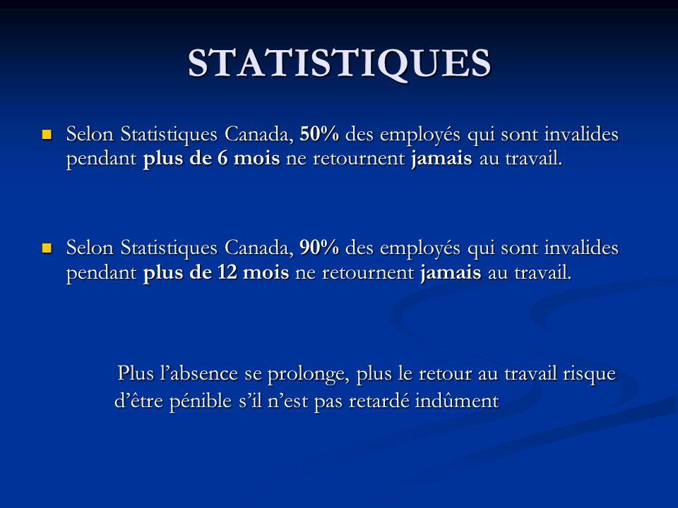 STATISTIQUES Selon Statistiques Canada, 50% des employés qui sont invalides pendant plus de 6 mois ne retournent jamais au travail. Selon Statistiques