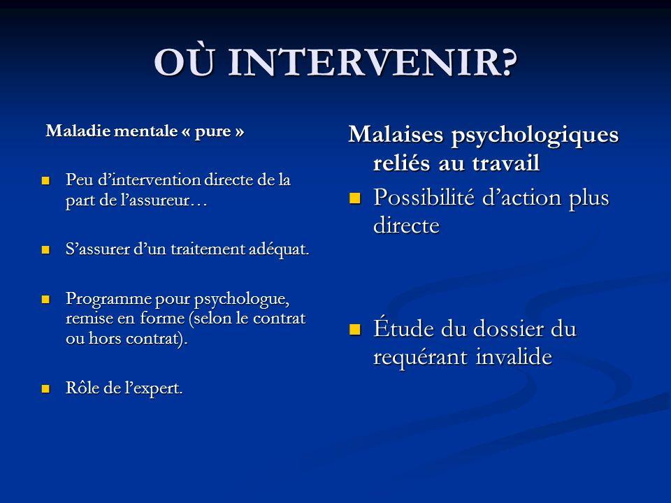 OÙ INTERVENIR? Maladie mentale « pure » Maladie mentale « pure » Peu dintervention directe de la part de lassureur… Peu dintervention directe de la pa