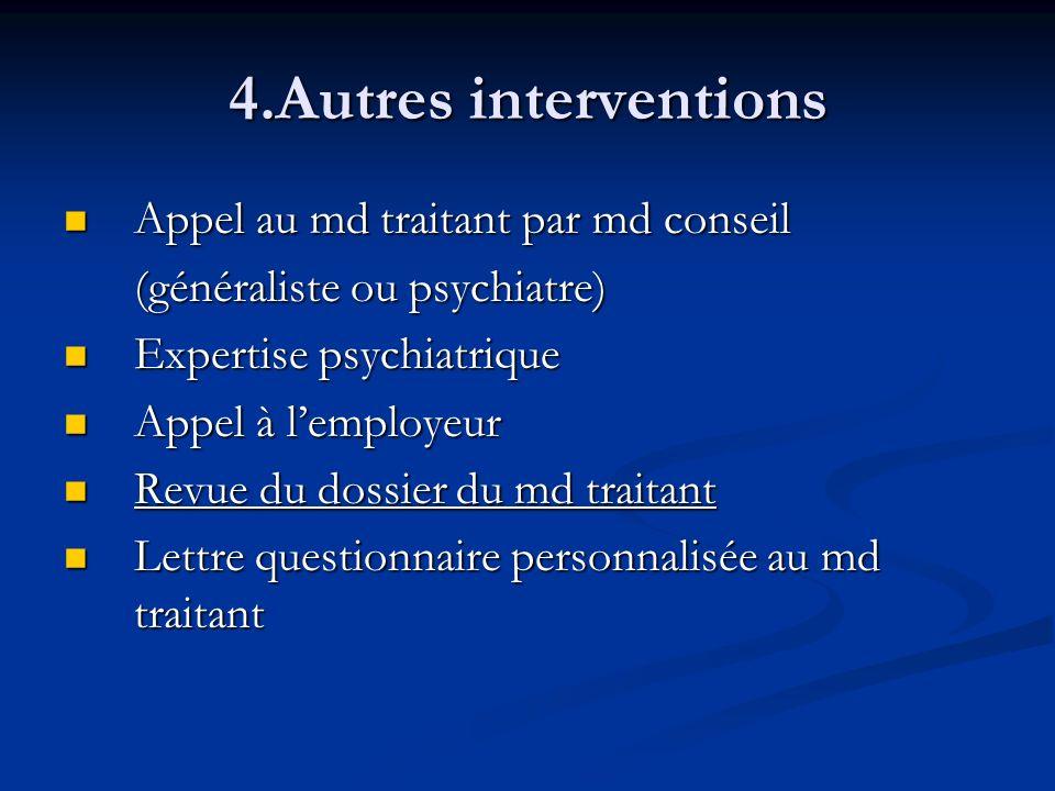4.Autres interventions Appel au md traitant par md conseil Appel au md traitant par md conseil (généraliste ou psychiatre) (généraliste ou psychiatre)