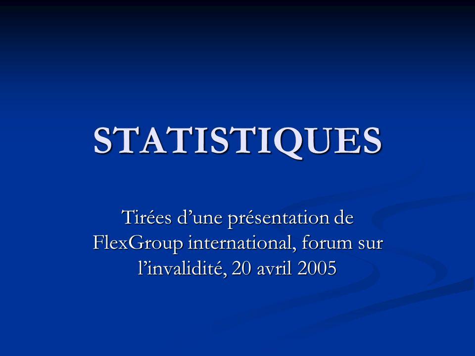 IMPORTANCE DES TROUBLES PSYCHIATRIQUES Selon DSF, à la fin de 2002, 2,1 millions de travailleurs québécois étaient couverts par une assurance invalidité Selon DSF, à la fin de 2002, 2,1 millions de travailleurs québécois étaient couverts par une assurance invalidité courte durée: 15453 réclamants (2,3%) longue durée :27 343 réclamants (1,5%) longue durée :27 343 réclamants (1,5%) selon lassureurs, de 8 à 16% passent de ICD vers ILD selon lassureurs, de 8 à 16% passent de ICD vers ILD Selon la CSST, au cours de lannée 2000, 5,3 millions de dollars ont été dépensés en troubles de santé mentale au Québec comparativement à 1,5 millions en 1990 Selon la CSST, au cours de lannée 2000, 5,3 millions de dollars ont été dépensés en troubles de santé mentale au Québec comparativement à 1,5 millions en 1990