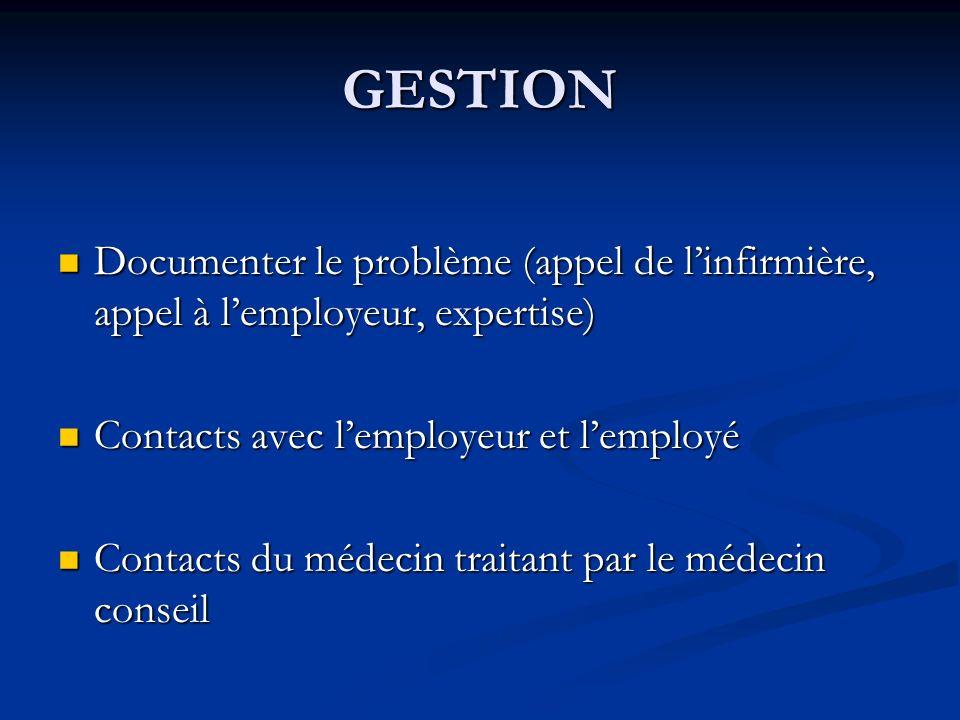 GESTION Documenter le problème (appel de linfirmière, appel à lemployeur, expertise) Documenter le problème (appel de linfirmière, appel à lemployeur,