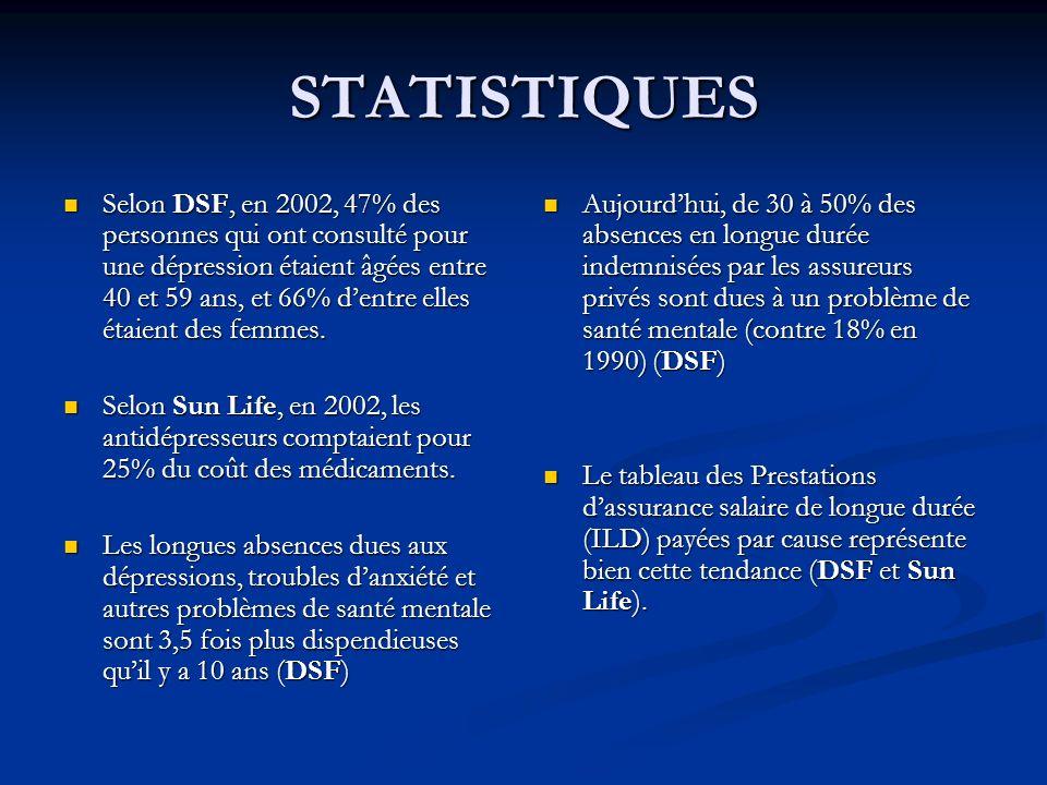 STATISTIQUES Selon DSF, en 2002, 47% des personnes qui ont consulté pour une dépression étaient âgées entre 40 et 59 ans, et 66% dentre elles étaient