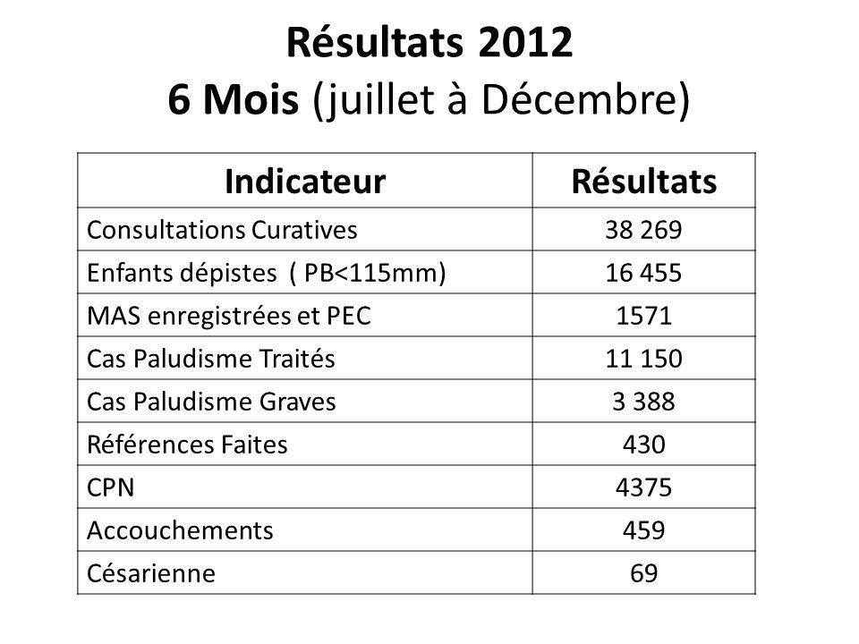 Résultats 2012 6 Mois (juillet à Décembre) IndicateurRésultats Consultations Curatives38 269 Enfants dépistes ( PB<115mm)16 455 MAS enregistrées et PE