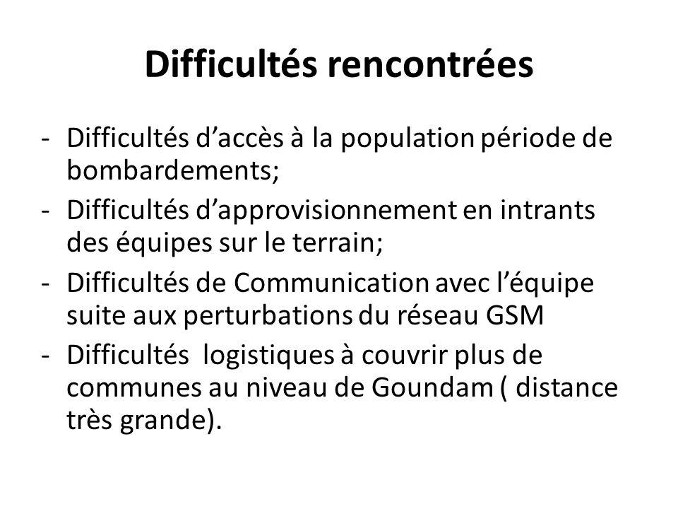 Difficultés rencontrées -Difficultés daccès à la population période de bombardements; -Difficultés dapprovisionnement en intrants des équipes sur le t