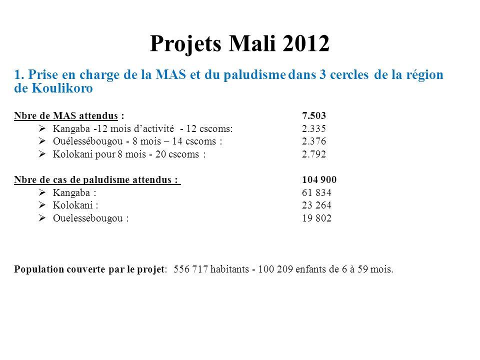 Projets Mali 2012 1. Prise en charge de la MAS et du paludisme dans 3 cercles de la région de Koulikoro Nbre de MAS attendus : 7.503 Kangaba -12 mois