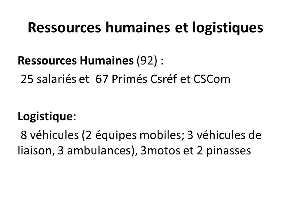 Ressources humaines et logistiques Ressources Humaines (92) : 25 salariés et 67 Primés Csréf et CSCom Logistique: 8 véhicules (2 équipes mobiles; 3 vé