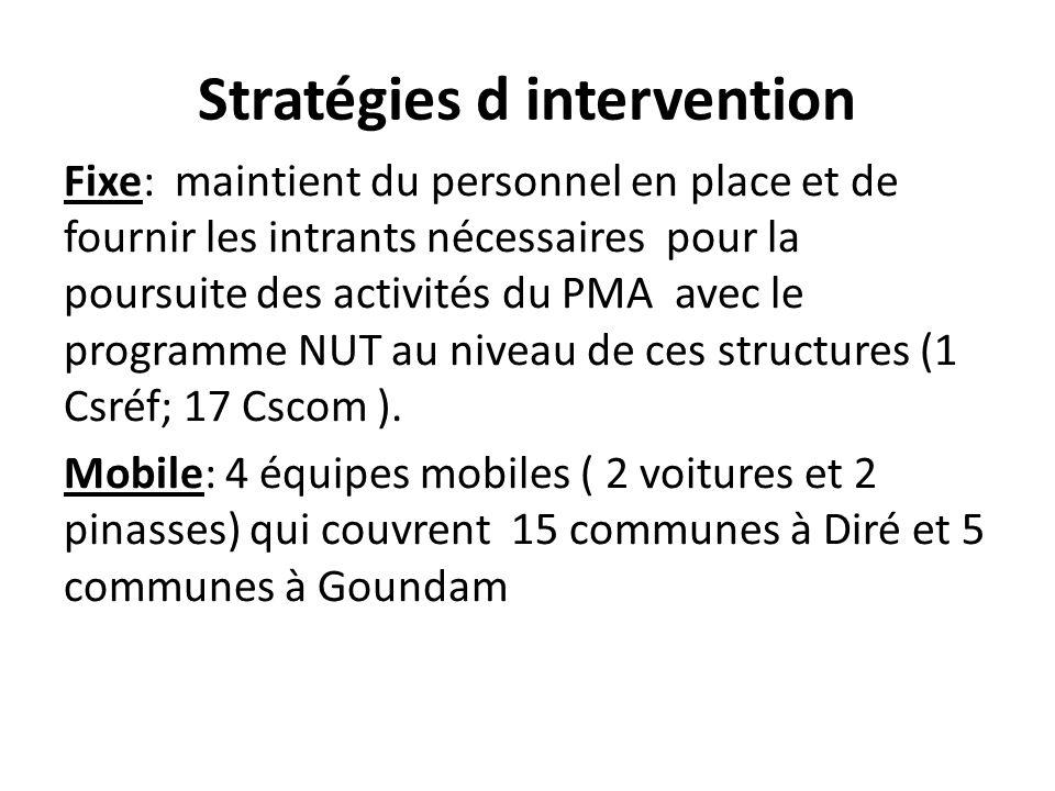 Stratégies d intervention Fixe: maintient du personnel en place et de fournir les intrants nécessaires pour la poursuite des activités du PMA avec le