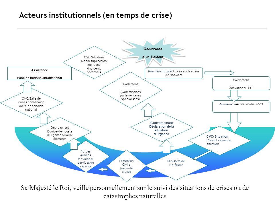 Acteurs institutionnels (en temps de crise) CVC/Salle de crises coordination de l'aide échelon national CVC/ Situation Room Evaluation situation Minis