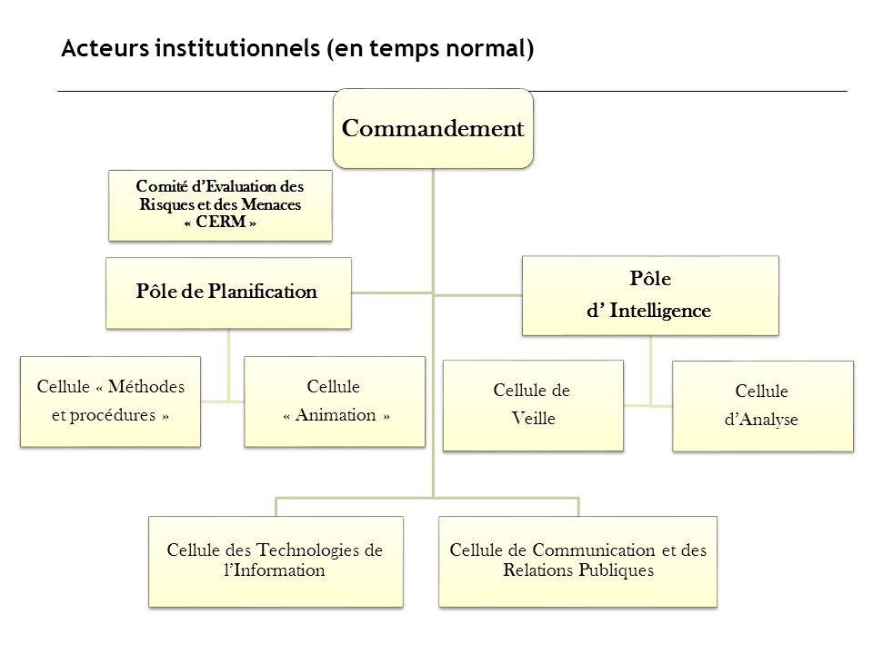 Acteurs institutionnels (en temps normal) Commandement Cellule des Technologies de lInformation Cellule de Communication et des Relations Publiques Pô
