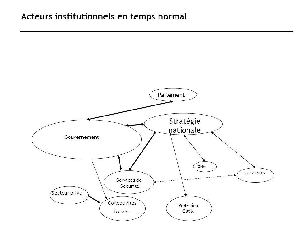 Acteurs institutionnels en temps normal Services de Securité Gouvernement Universités ONG Parlement Stratégie nationale Secteur privé Collectivités Lo