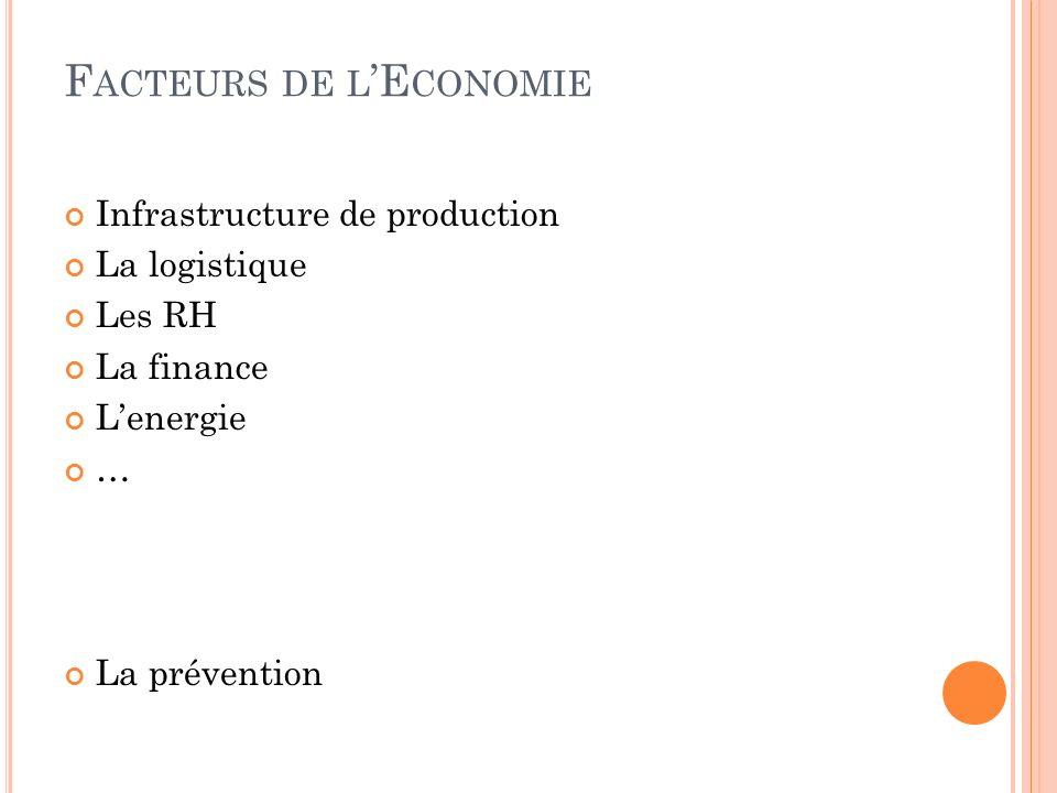 F ACTEURS DE L E CONOMIE Infrastructure de production La logistique Les RH La finance Lenergie … La prévention
