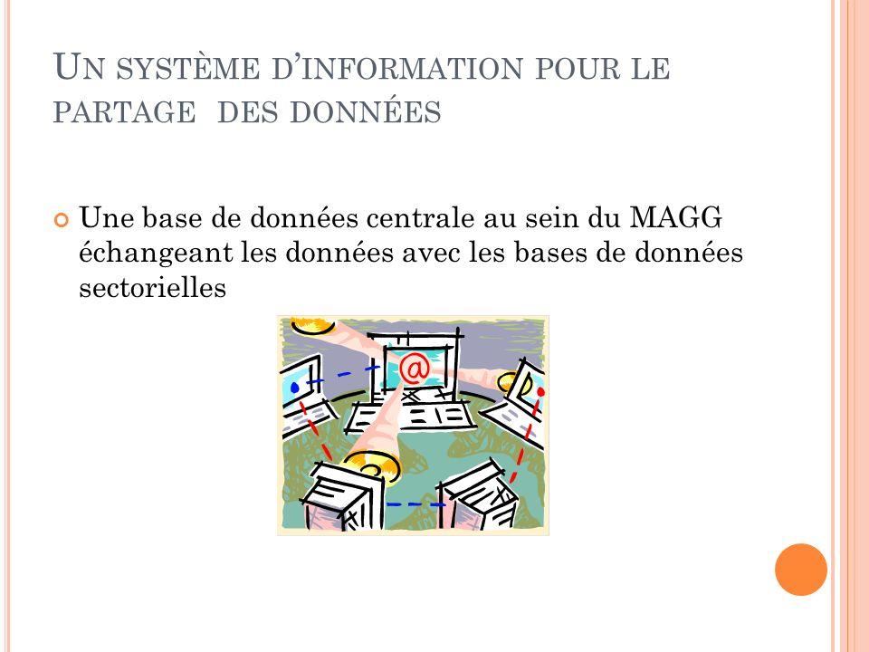 U N SYSTÈME D INFORMATION POUR LE PARTAGE DES DONNÉES Une base de données centrale au sein du MAGG échangeant les données avec les bases de données sectorielles