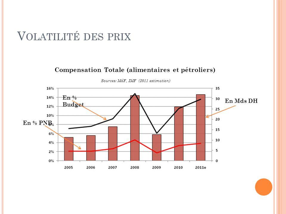 V OLATILITÉ DES PRIX En % PNB En % Budget En Mds DH Compensation Totale (alimentaires et pétroliers) Sources: MdF, IMF (2011 estimation)