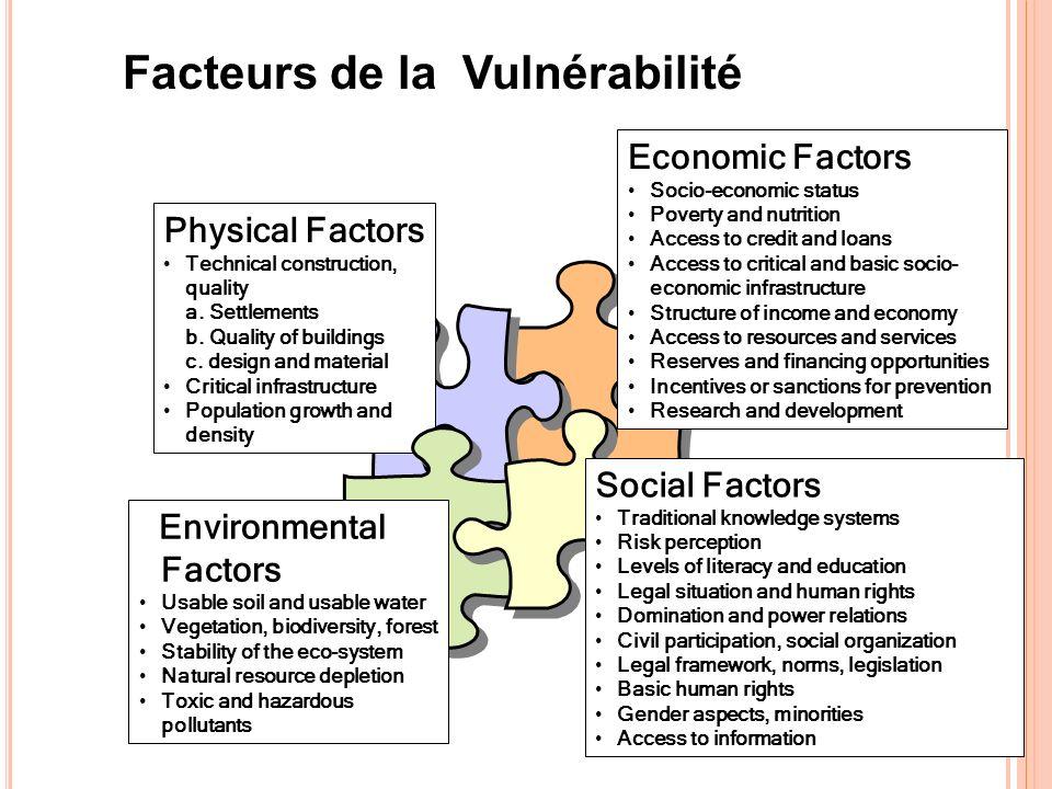Facteurs de la Vulnérabilité Physical Factors Technical construction, quality a. Settlements b. Quality of buildings c. design and material Critical i