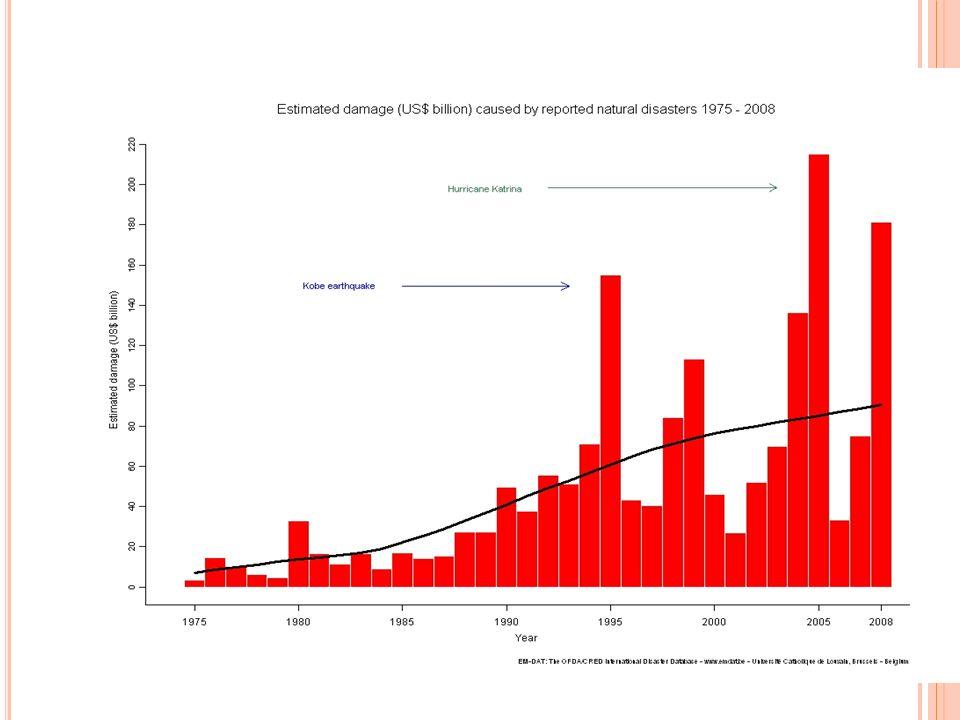 Modélisation de lexposion au risques: données sur linfrastructure et la population
