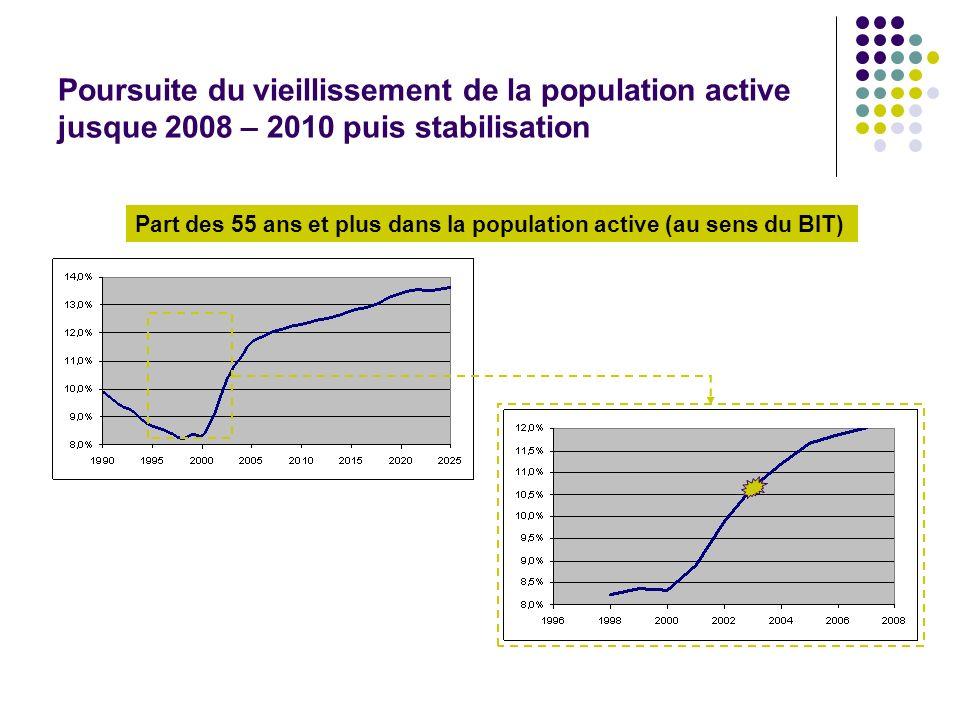 Part des 55 ans et plus dans la population active (au sens du BIT) Poursuite du vieillissement de la population active jusque 2008 – 2010 puis stabili