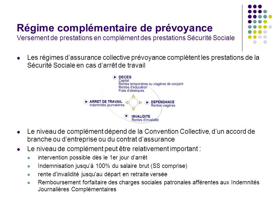 Régime complémentaire de prévoyance Versement de prestations en complément des prestations Sécurité Sociale Les régimes dassurance collective prévoyan