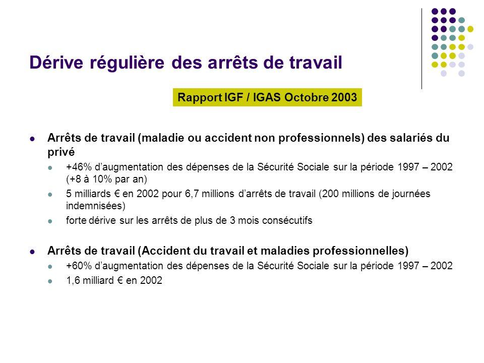 Dérive régulière des arrêts de travail Arrêts de travail (maladie ou accident non professionnels) des salariés du privé +46% daugmentation des dépense