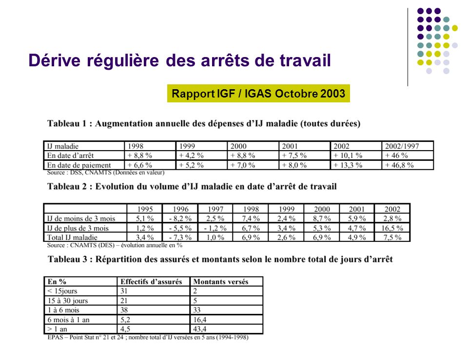 Dérive régulière des arrêts de travail Rapport IGF / IGAS Octobre 2003