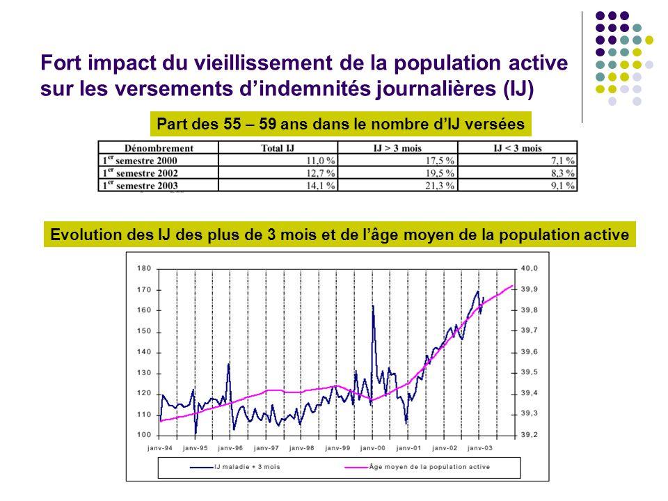 Fort impact du vieillissement de la population active sur les versements dindemnités journalières (IJ) Part des 55 – 59 ans dans le nombre dIJ versées