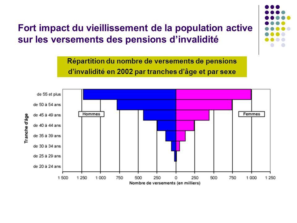 Fort impact du vieillissement de la population active sur les versements des pensions dinvalidité Répartition du nombre de versements de pensions dinv