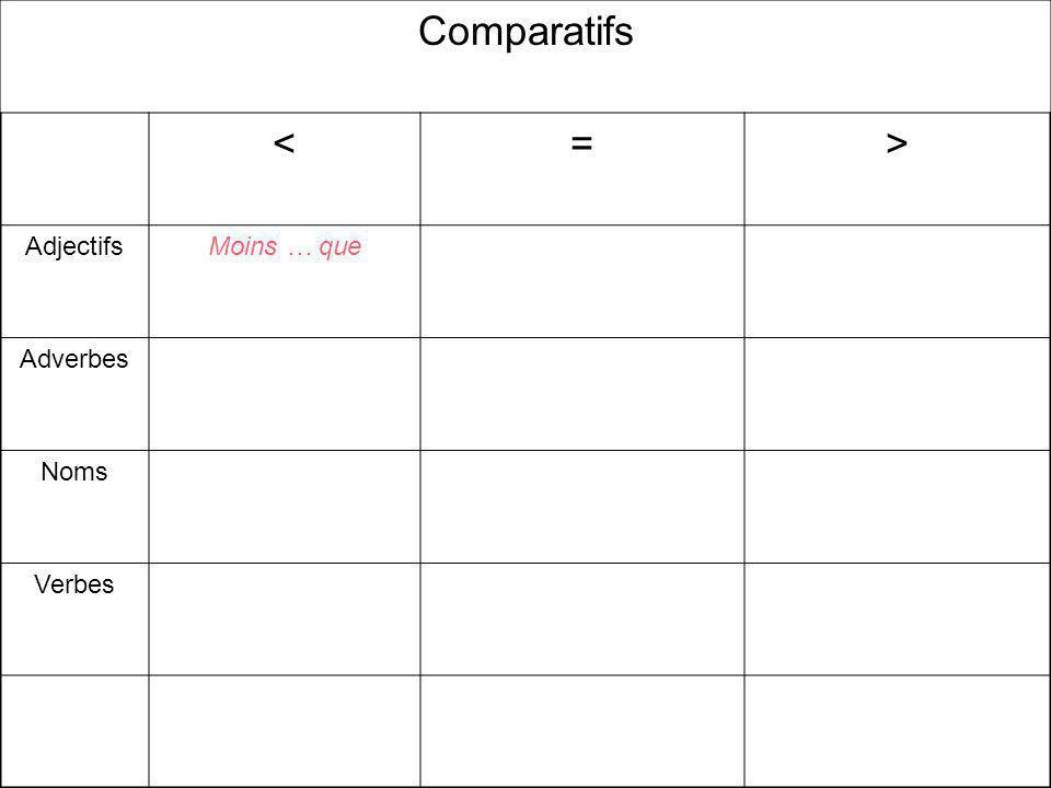 Comparatifs <=> AdjectifsMoins … que Adverbes Noms Verbes