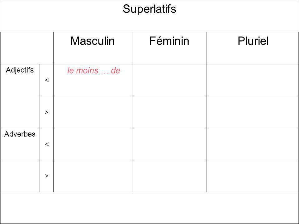 Superlatifs MasculinFémininPluriel Adjectifs < le moins … de > Adverbes < >